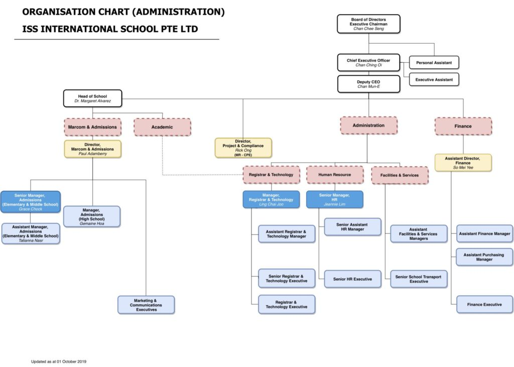 iss-organisation-chart_11102019-administration-for-external-use-administration