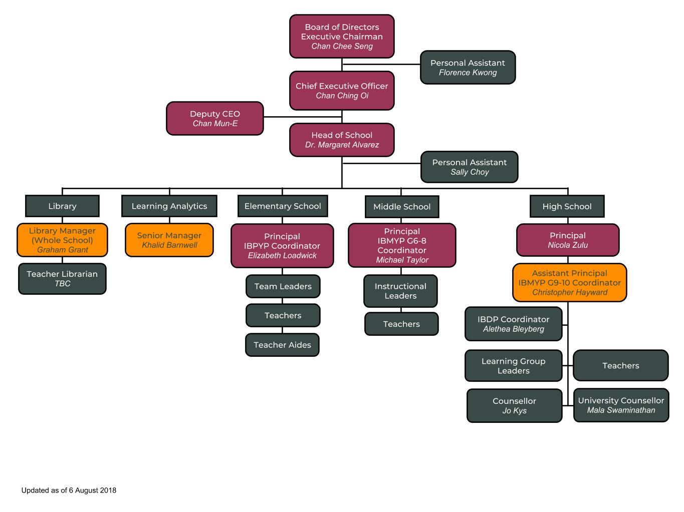 academic-org-chart-updated-080818
