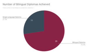 number-of-bilingual-diplomas-achieved